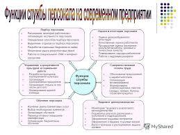 Презентация на тему Выпускная квалификационная работа на тему  4 Оценка и аттестация персонала
