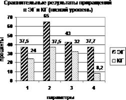 Развитие осязания и мелкой моторики как средства компенсации  Рис 2 Сравнительные результаты приращений в экспериментальной и контрольной группах различия между величинами