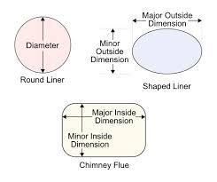 Flex Liner Sizing Chart Chimney Liner Sizing Chart Natural Gas Chimney Liner Sizing