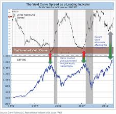 Yield Curve Spreads A Little Known Way To Trade Profitably