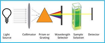 Molecular Analysis Using Uv Visible Spectroscopy