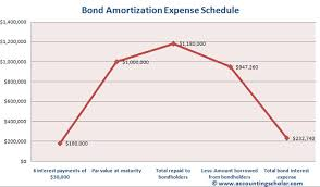 amortizing bond discount chapter 2 7 balance sheet presentation of bond discount long