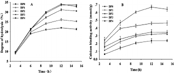 The Degree Of Hydrolysis A And Calcium Binding Activity B