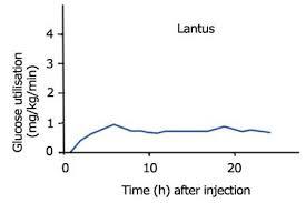 Insulin Profiles Diabetes Support Information Exchange