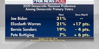Fox News Poll Biden Leads Nomination Race Tops Trump By 12