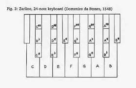Just Intonation Chart Why Is Just Intonation Impractical Music Practice