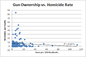 Gun Control And Gun Ownership Has No Effect On Homicide