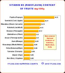 Vitamin B1 Food Chart Indian Nutrition Chart Vitamin B2 Riboflavin In Grains