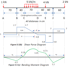Use equilibrium conditions at all sections to. Solving For Sfd And Bmd Of Overhanging Beam Prob 5 5 Civil Engineer Online