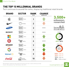 Millennial Brand Survey Chart Visual Capitalist