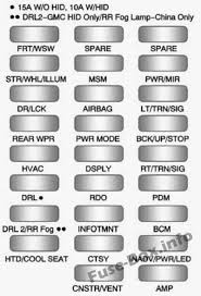 fuse box diagram > chevrolet traverse 2009 2017 interior fuse box diagram chevrolet traverse 2009 2010 2011 2012