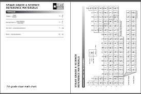 Texas Staar Algebra 1 Formula Chart Www Bedowntowndaytona Com