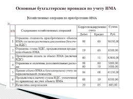 Учет и анализ нематериальных активов презентация онлайн  Основные бухгалтерские проводки по учету НМА
