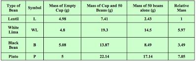 Chemistry Conversion Chart 2018 Teaching Moles Through Beans Chemical Education Xchange