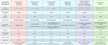 Wacom Comparison Chart Wacom Tablet Comparisons Keyword Data Related Wacom Tablet