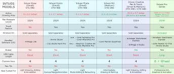 Wacom Tablet Comparisons Keyword Data Related Wacom Tablet