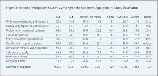 American Measurement System Chart Is The Us Still The Preferred Destination For International