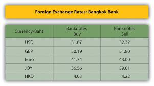 26 Competent Baht To Sterling Chart