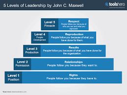 John Maxwell 5 Levels Of Leadership 5 Levels Of Leadership By John Maxwell Toolshero 7376851