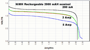 Discharge Tests Of Alkaline Aa Batteries