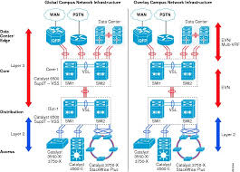 borderless campus network virtualization path isolation design    path isolation   evn in campus