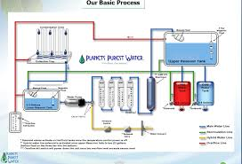 Water filter system diagram Household Water Filters Image Waterfilterpickscom Convenient Secrets For Water Filter System Across The Uk