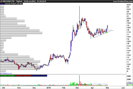 3 Weeks Consolidation Screener On Daily Chart Screeners