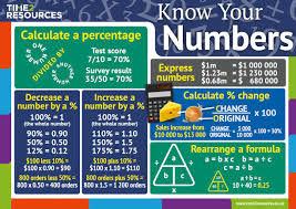 Know Your Numbers Chart Oxford International Aqa Business Know Your Numbers