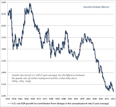 This Is A Chart Of Us Gdp Growth With Employment Stripped