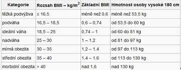 Výsledek obrázku pro body mass index tabulka