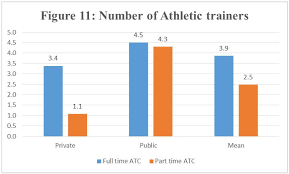 letter of recommendation for athletic training program ratios of certified athletic trainers to athletic teams and