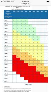 Humidex Chart Canada