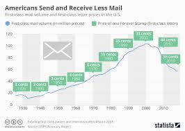 Stamp Price Chart Chart Less Mail Sent As Stamp Prices Increase In U S