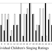 accuracy ratings of italian children n 28 aged 2 6 to 3 3 years in