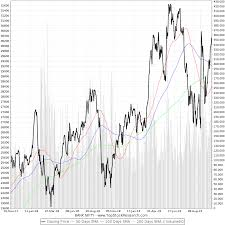 Two Year Chart Of Bank Nifty Banknifty Historical Chart