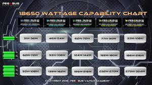 Chart 18650 18650 Wattage Capability Chart Pegasus Vapor Academy