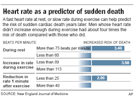 Blood Pressure After Exercise Chart Test Predicts Risk Of Sudden Heart Death Health Heart