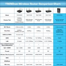 Trendnet Tew 812dru V1 Ac1750 Dual Band Wireless Router