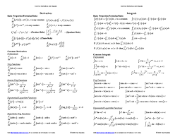 Common Derivatives And Integrals Cheat Sheet By Cheatography