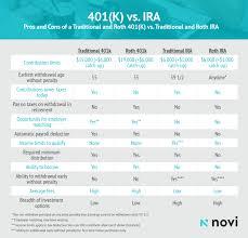 Ira Vs 401k How To Choose The Best Retirement Savings Plan
