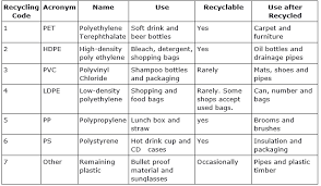 Prepare A Chart Which Can Explain Recycling Codes Full Name