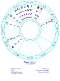 Frank Sinatra Birth Chart Astrology And Everything Else Ronan Farrow The Man Who