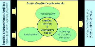 research of the operations research and logistics group wur researchframeworkorl png