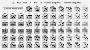Movable Guitar Chords Chart Online Songwriting Music Instruction And Sheet Music