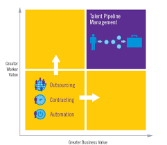 talent pipeline management completion a purpose career value vs business value