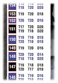 Empire Dart Check Out Double Out Chart Poster A1 Size