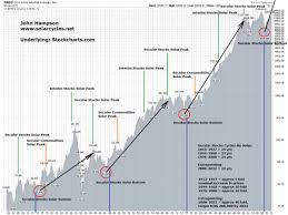 dow jones 2009 chart dow stock index forecast rise to 260 000 by 2032 the