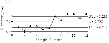 Solved Examine The Given Run Chart Or Control Chart And D