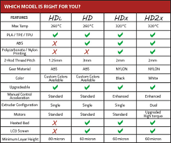 Photo Printer Comparison Chart Airwolf 3d Adds Lower Hd 3d Printers 3d Printing Industry
