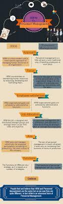 Personnel Management Job Description Hrm Vs Personnel Management Which Is Best Infographics